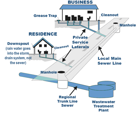 sanitary sewer operations west des moines ia